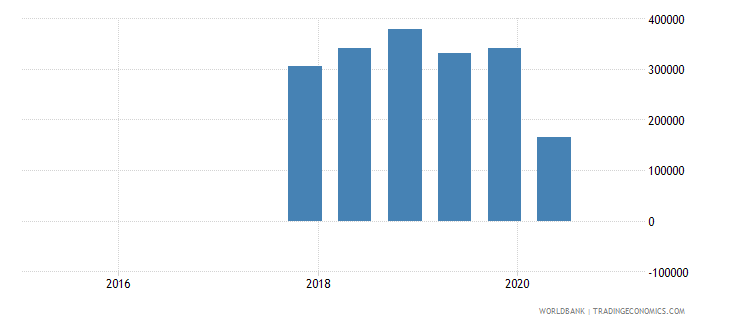 montenegro 15_debt securities held by nonresidents total short term wb data