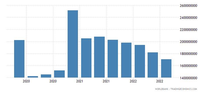 montenegro 16_international debt securities all maturities wb data