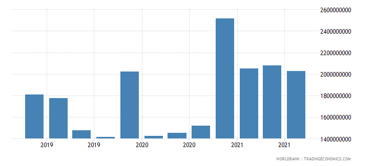 montenegro 17_international debt securities nonbanks wb data