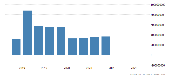 montenegro 18_international debt securities short term wb data