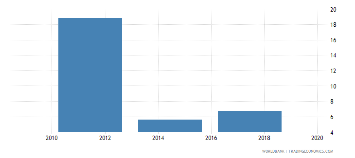 montenegro account used to receive government payments percent age 15 wb data