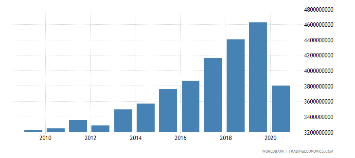 montenegro adjusted net national income constant 2000 us$ wb data