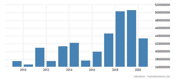 montenegro adjusted net national income current us$ wb data