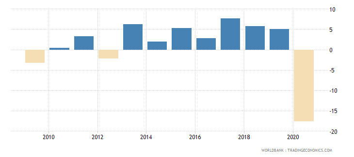 montenegro adjusted net national income per capita annual percent growth wb data
