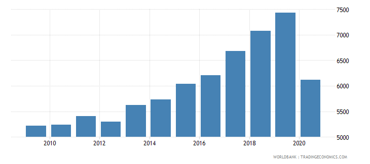 montenegro adjusted net national income per capita constant 2010 us$ wb data