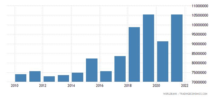 montenegro adjusted savings carbon dioxide damage current us$ wb data