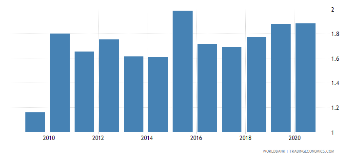 montenegro adjusted savings carbon dioxide damage percent of gni wb data