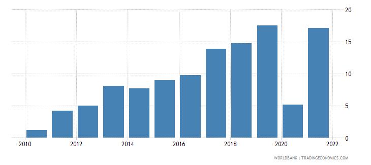 montenegro adjusted savings gross savings percent of gni wb data