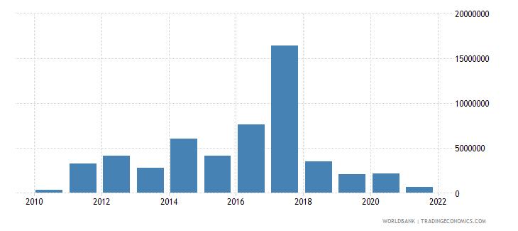 montenegro adjusted savings mineral depletion current us$ wb data
