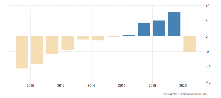 montenegro adjusted savings net national savings percent of gni wb data
