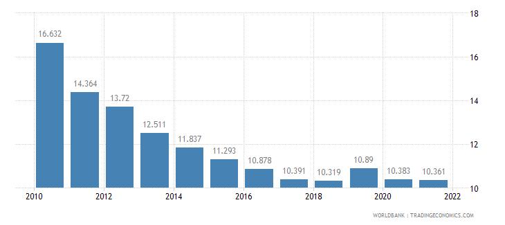 montenegro adolescent fertility rate births per 1 000 women ages 15 19 wb data