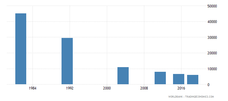 montenegro adult illiterate population 15 years both sexes number wb data