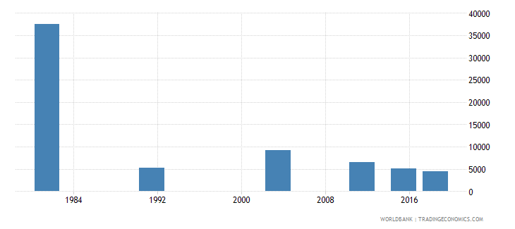 montenegro adult illiterate population 15 years female number wb data