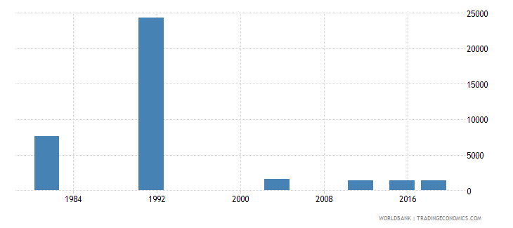 montenegro adult illiterate population 15 years male number wb data