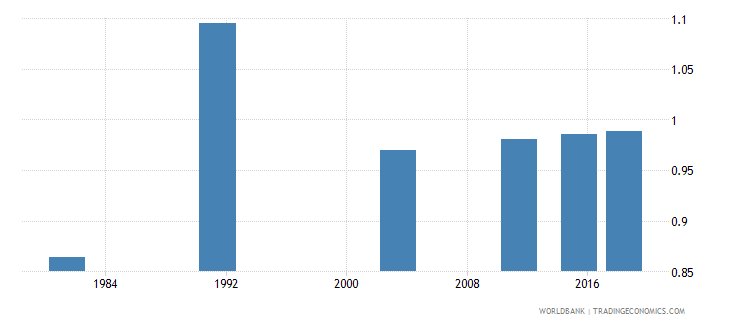 montenegro adult literacy rate population 15 years gender parity index gpi wb data