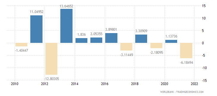 montenegro agriculture value added annual percent growth wb data