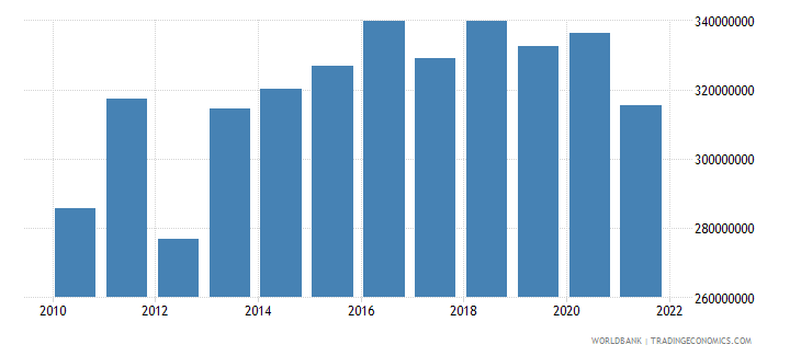 montenegro agriculture value added constant 2000 us dollar wb data