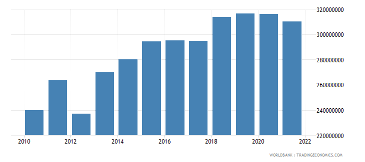 montenegro agriculture value added current lcu wb data
