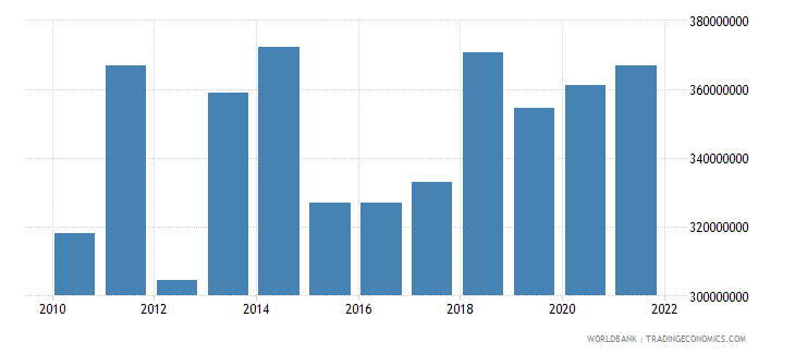 montenegro agriculture value added us dollar wb data