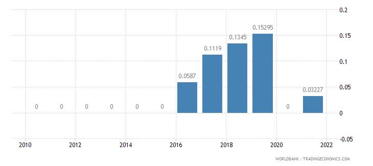 montenegro air transport freight million ton km wb data
