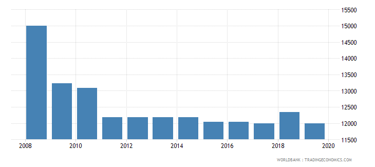 montenegro armed forces personnel total wb data