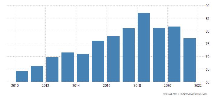montenegro atms per 100000 adults gfd wb data