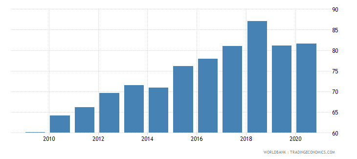 montenegro automated teller machines atms per 100000 adults wb data