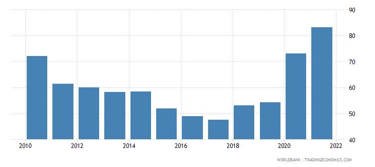 montenegro bank concentration percent wb data