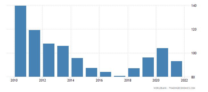 montenegro bank credit to bank deposits percent wb data