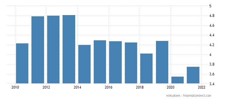 montenegro bank net interest margin percent wb data