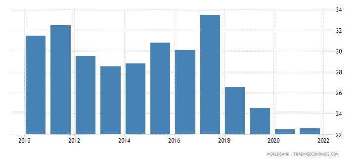 montenegro bank noninterest income to total income percent wb data