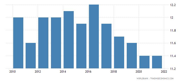 montenegro birth rate crude per 1 000 people wb data