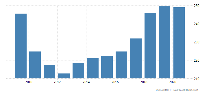 montenegro borrowers from commercial banks per 1 000 adults wb data
