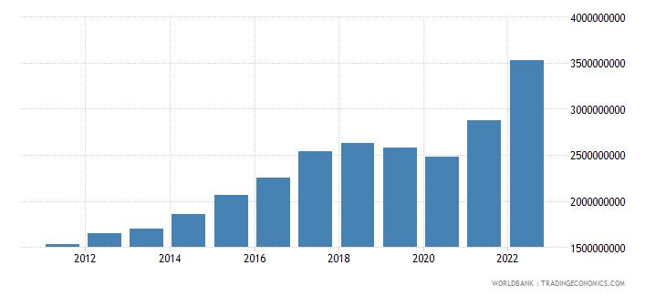 montenegro broad money current lcu wb data