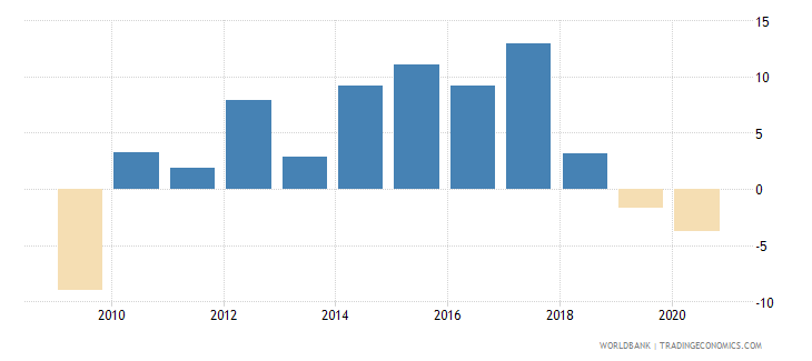 montenegro broad money growth annual percent wb data