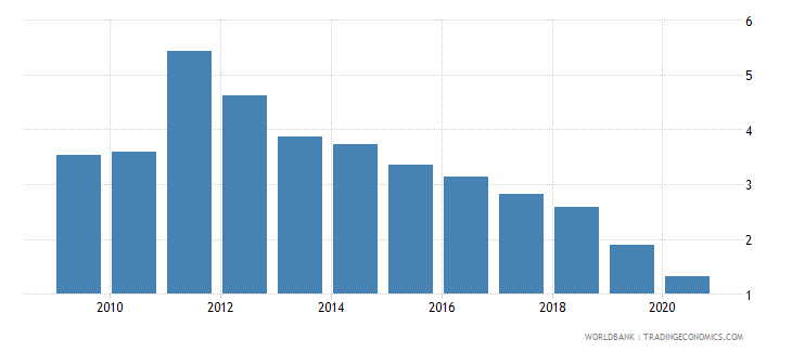 montenegro broad money to total reserves ratio wb data