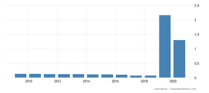 montenegro central bank assets to gdp percent wb data