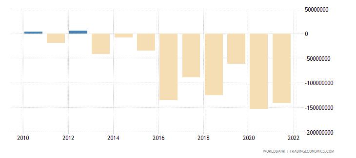 montenegro changes in inventories constant lcu wb data