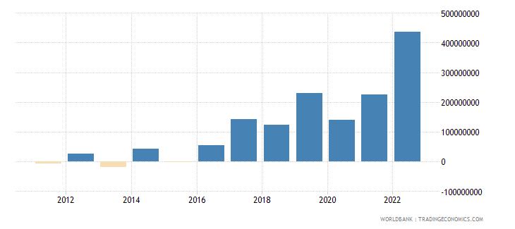montenegro changes in inventories current lcu wb data