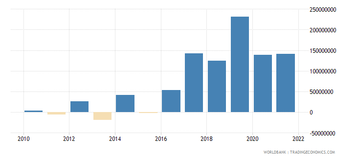 montenegro changes in inventories current lcu wb data