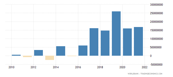 montenegro changes in inventories us dollar wb data