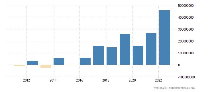 montenegro changes in inventories us dollar wb data