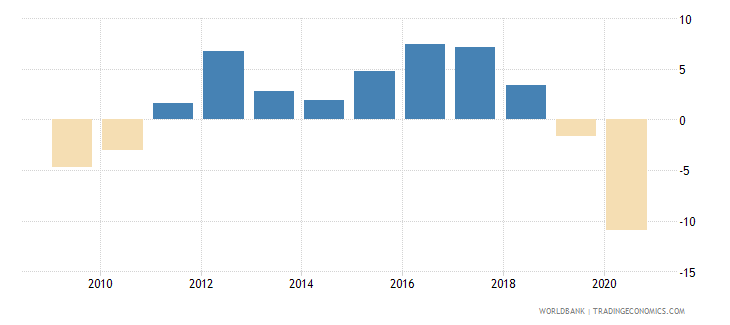 montenegro claims on central government etc percent gdp wb data
