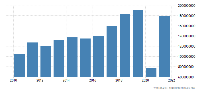 montenegro commercial service exports current us$ wb data