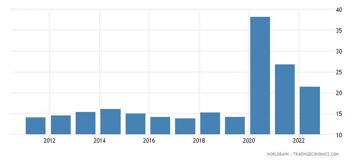 montenegro communications computer etc percent of service exports bop wb data
