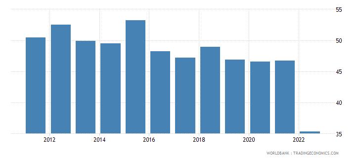 montenegro communications computer etc percent of service imports bop wb data