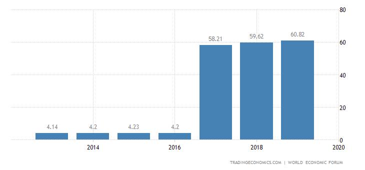 Montenegro Competitiveness Index