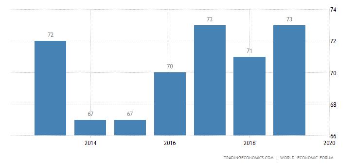 Montenegro Competitiveness Rank