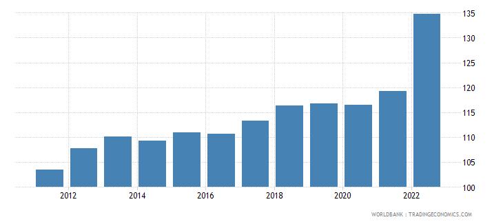 montenegro consumer price index 2010  100 wb data