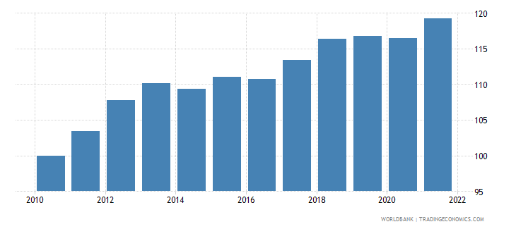 montenegro consumer price index 2010  100 wb data